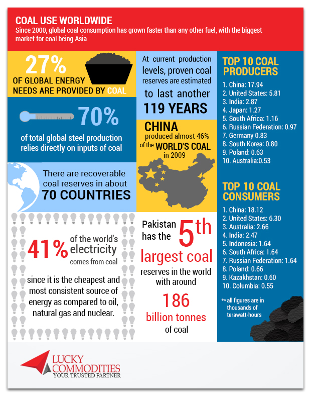 Coal use worldwide and Pakistan